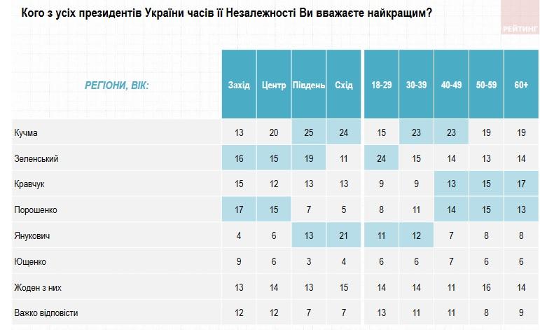 Соцопрос: Сколько украинцев оценивают год правления Зеленского на отлично