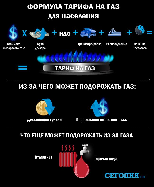 Тарифы растут: вгосударстве Украина подорожает газ (инфографика)