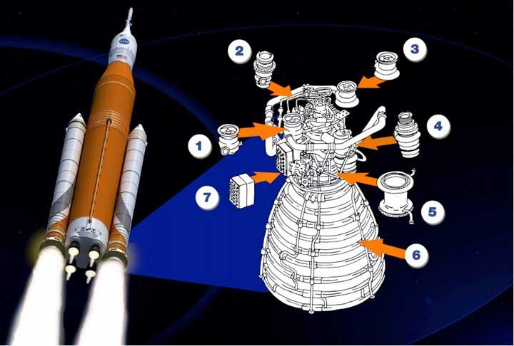 ВСША испытали мотор для сверхтяжелой ракеты нарекордной мощности
